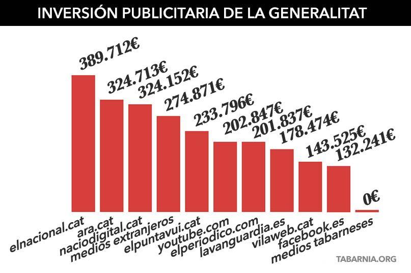 Inversión publicitaria de la Generalitat. Tabarnia.
