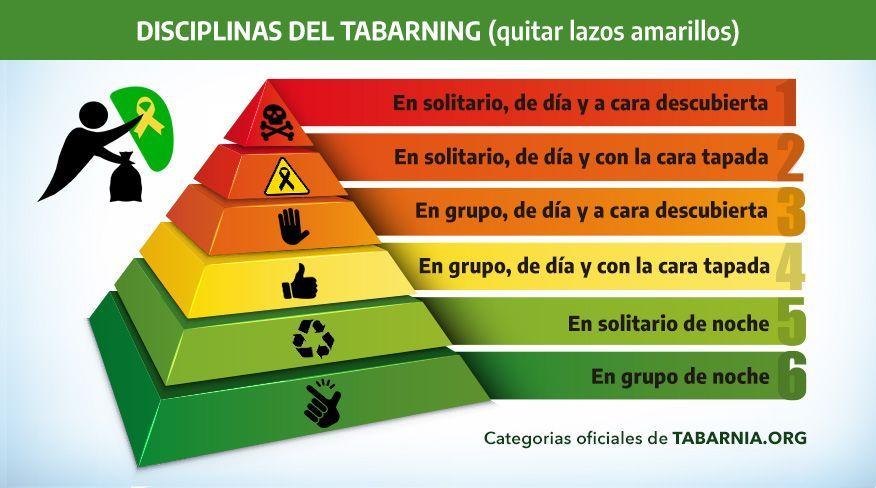 Tabarning, el deporte de recoger lazos amarillos. Plataforma por Tabarnia Oficial.